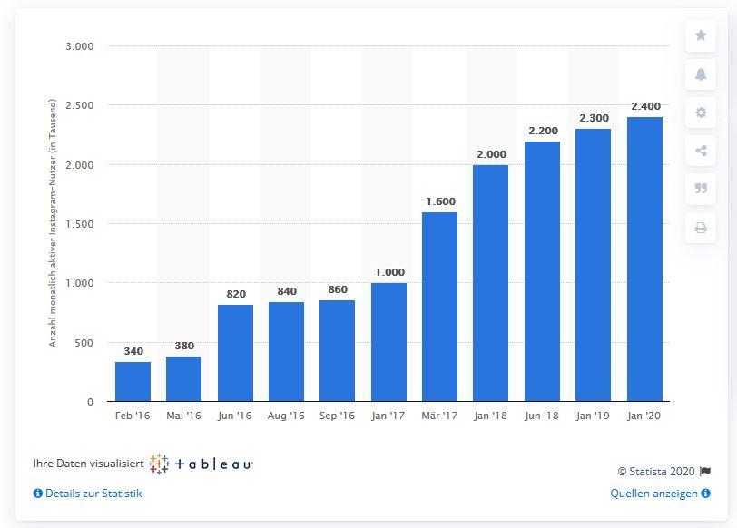 Im Jänner 2020 hat Instagram in Österreich 2 Millionen 400tausend Accounts. Quelle: Statista